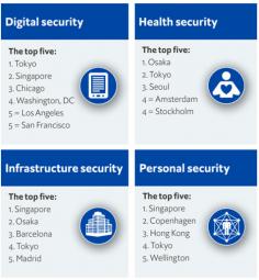 2019 წლის მსოფლიოს ყველაზე უსაფრთხო ქალაქები დასახელდა